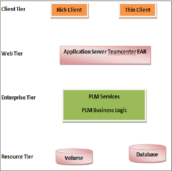 PDF] PLM based Customization for Extraction of NX Assembly