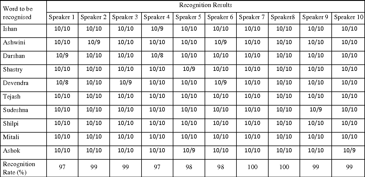 Table 1 from Speaker Dependent and Independent Isolated