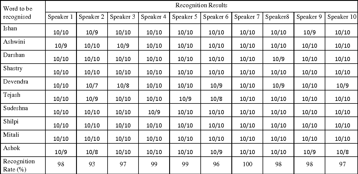 Table 2 from Speaker Dependent and Independent Isolated