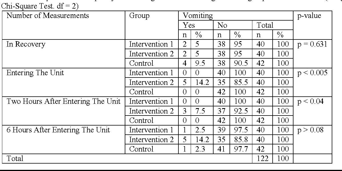 Table 3 from The Influence of Oral Ginger before Operation