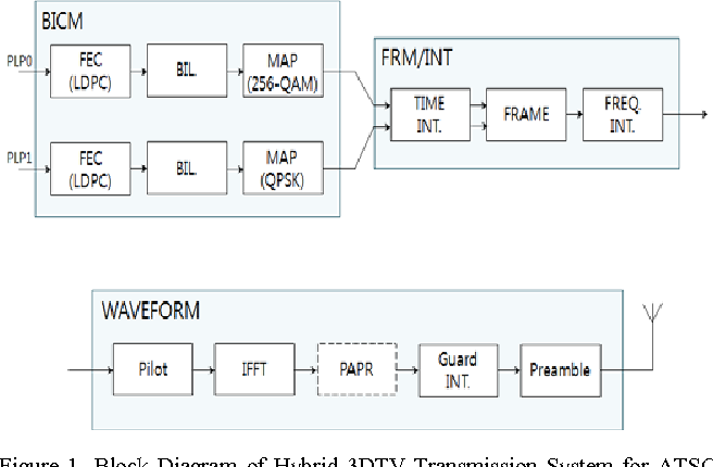 Figure 1 from Channel equalizer performance analysis for Hybrid 3DTV in  ATSC 3.0 standard | Semantic ScholarSemantic Scholar