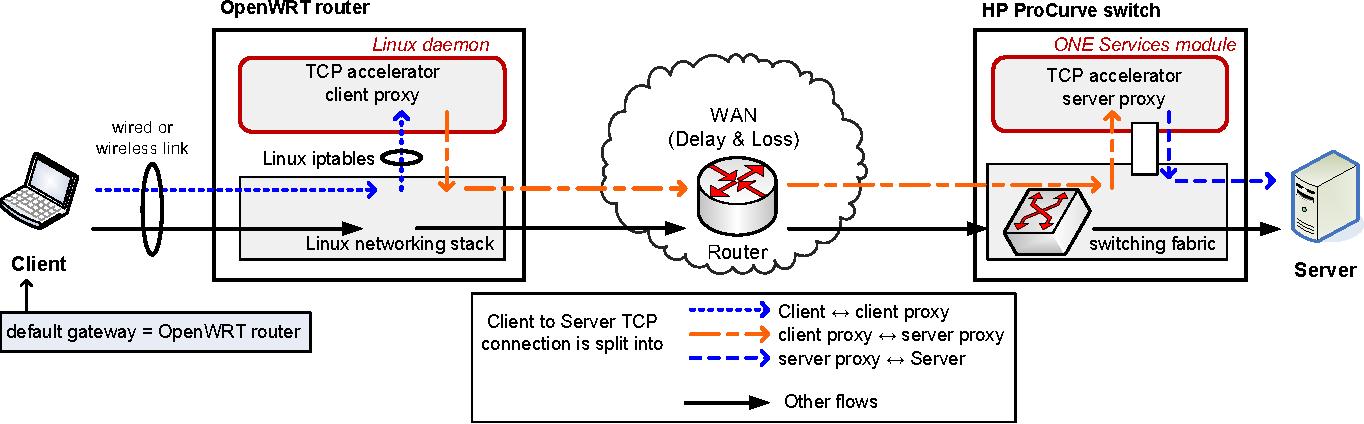 Network Integrated Transparent TCP Accelerator - Semantic