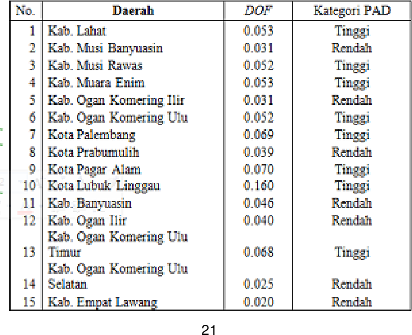 Pdf Analysis Of Flypapaer Effect In General Allocation Fund And Regional Original Income To Regional Expenditure Of Districts And Cities In South Sumatera Semantic Scholar