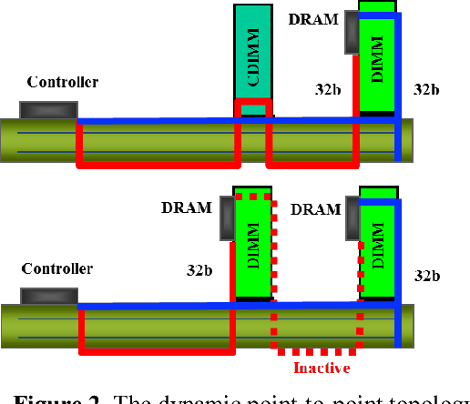 Figure 2 from Characterization of a low-power 6 4 Gbps DDR