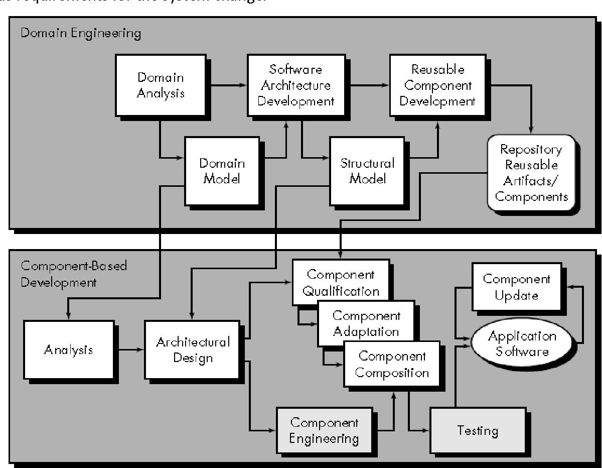 Pdf Component Based Development Semantic Scholar