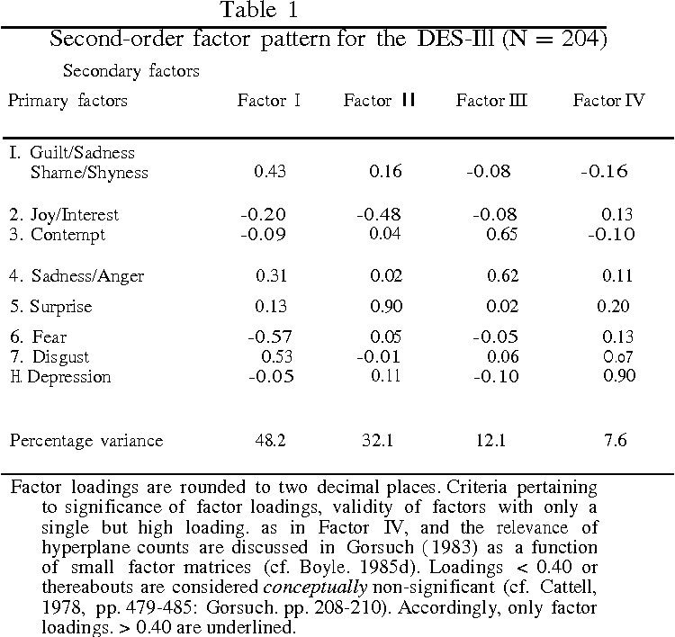 Higher-order factors in the differential emotions scale (DES