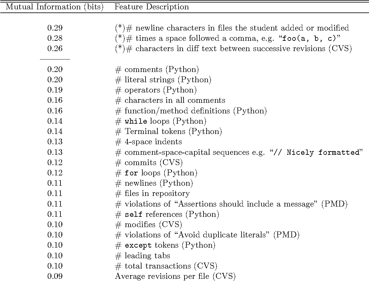 Figure 5 from CVS Data Extraction and Analysis: A Case Study