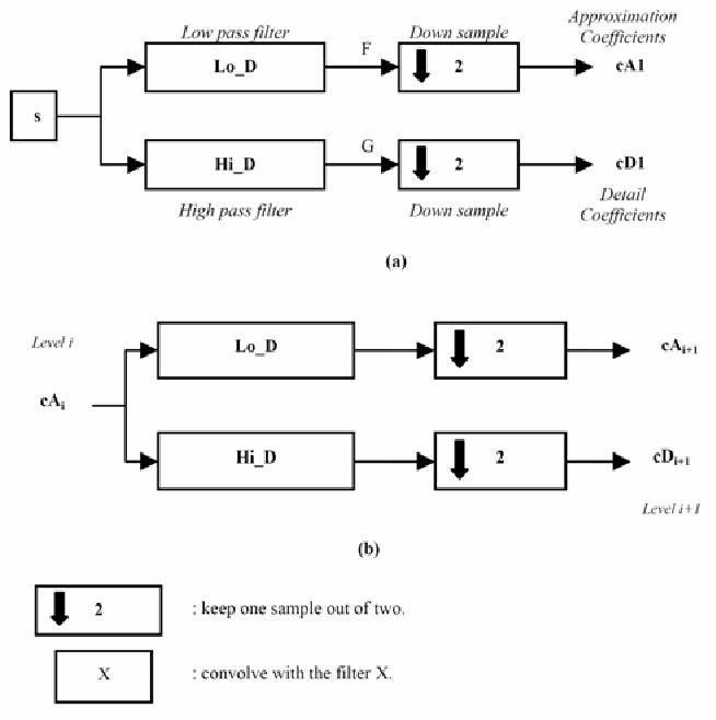 PDF] EEG Waves Classifier using Wavelet Transform and