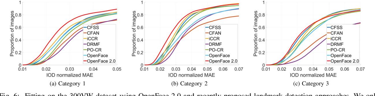 OpenFace 2 0: Facial Behavior Analysis Toolkit - Semantic