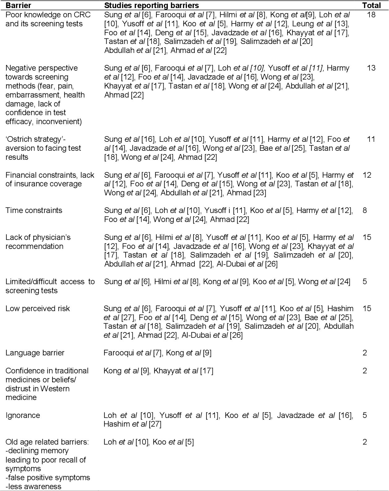 Pdf Barriers To Colorectal Cancer Screening In Asia A Systematic Review Semantic Scholar