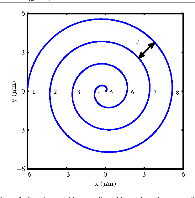 Figure 1 from Fast spiral-scan atomic force microscopy
