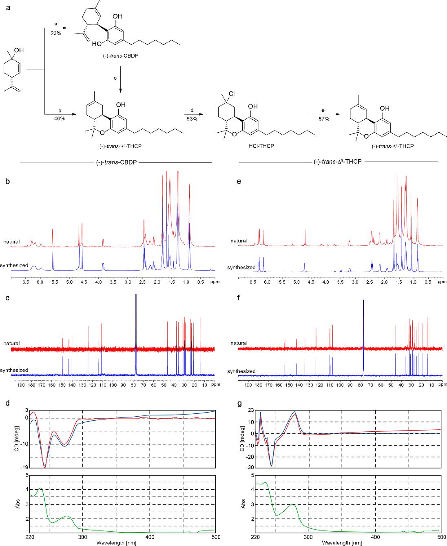 PDF] A novel phytocannabinoid isolated from Cannabis sativa L ...
