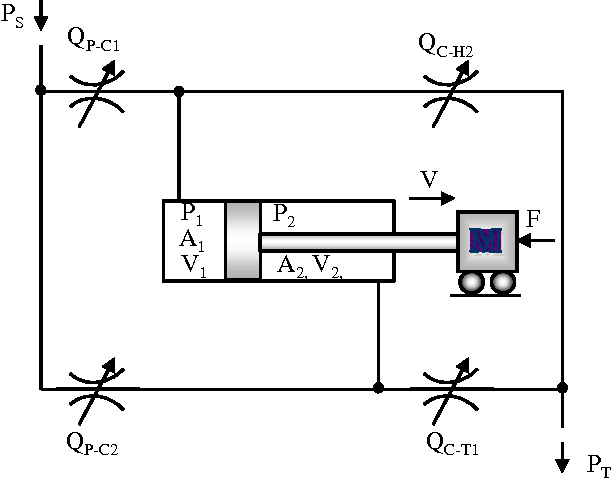 Figure 2 from HYDRAULIC LINEAR ACTUATOR VELOCITY CONTROL