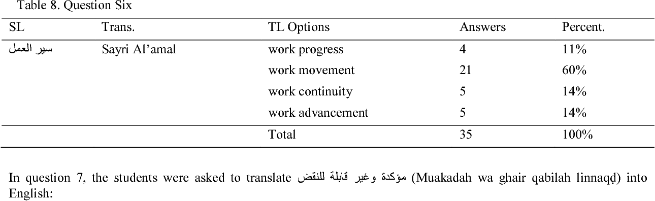 PDF] Translating Legal Collocations in Contract Agreements