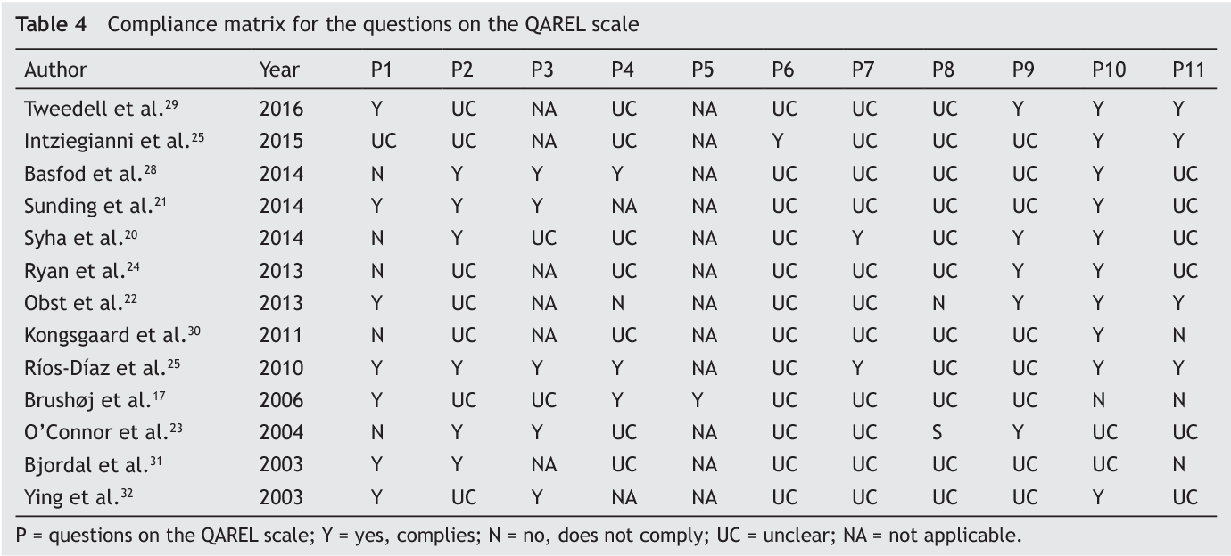 Portaceli Banos.Table 4 From Quality Of Reliability Studies For Ultrasound