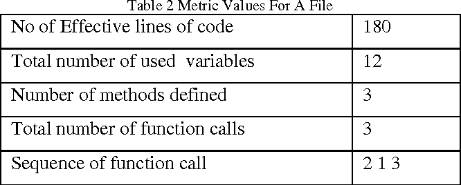 Table 2 from DETECTING FUNCTIONAL SIMILARITY BETWEEN JAVA