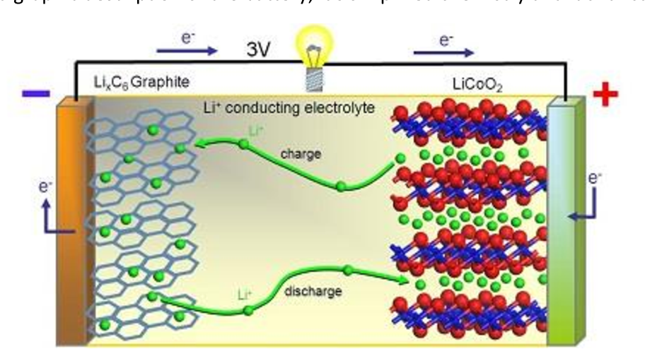 Figure 1 from Simulating Li-ion battery ageing through solid