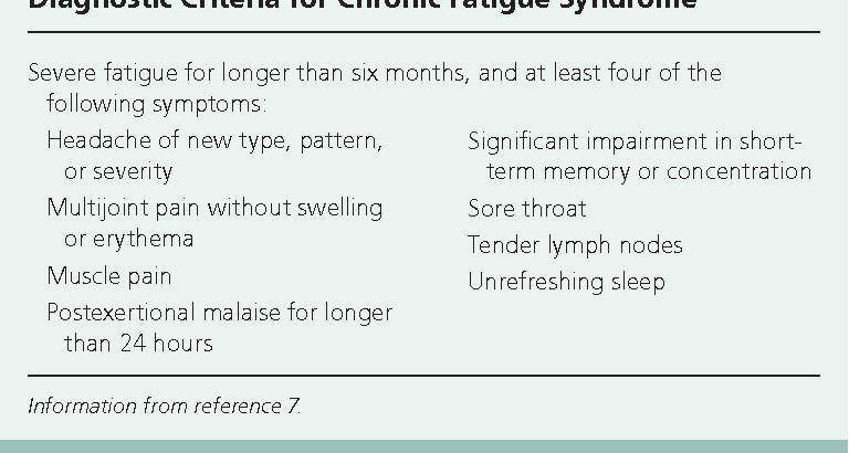 Table 2 from Chronic fatigue syndrome: diagnosis and