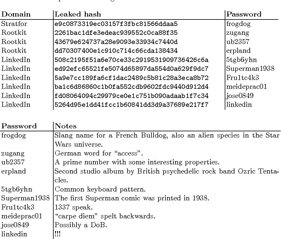 PDF] Cracking PwdHash: A Bruteforce Attack on Client-side