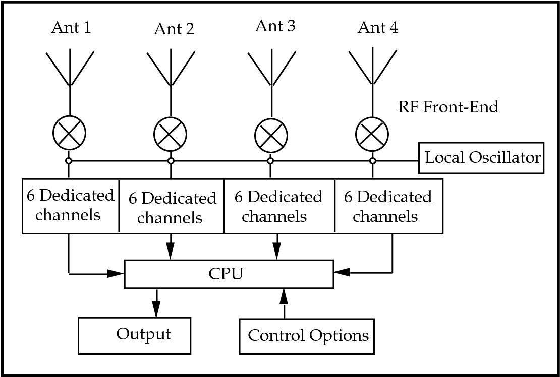 PDF] Development of a GPS multi-antenna system for attitude