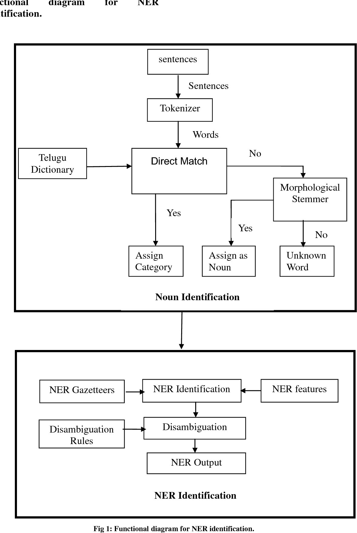 Named Entity Recognition In Telugu Language Using Language Dependent Features And Rule Based Approach Semantic Scholar