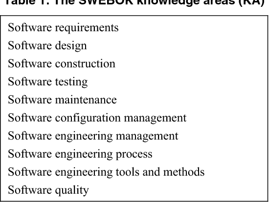 Table 1 From Metrology Measurement And Metrics In Software Engineering Semantic Scholar