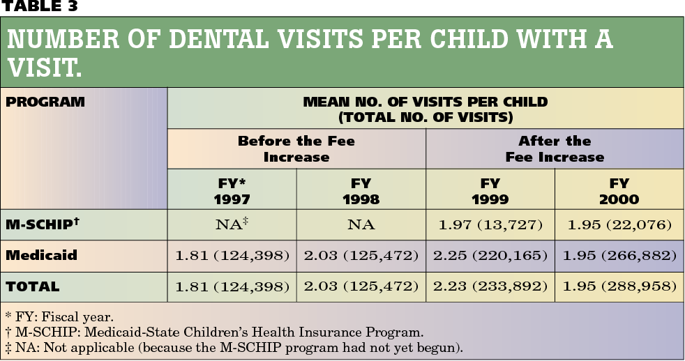 Dentists' participation and children's use of services in the ...