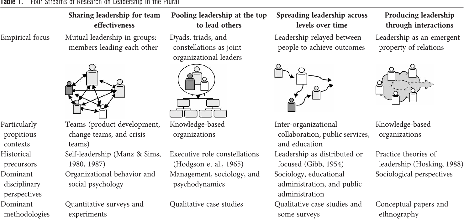 Table 1 from Leadership in the Plural - Semantic Scholar