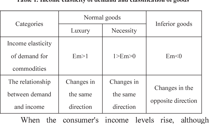 Table 1 From Notice Of Retractionanalysis Of China S Luxury Market