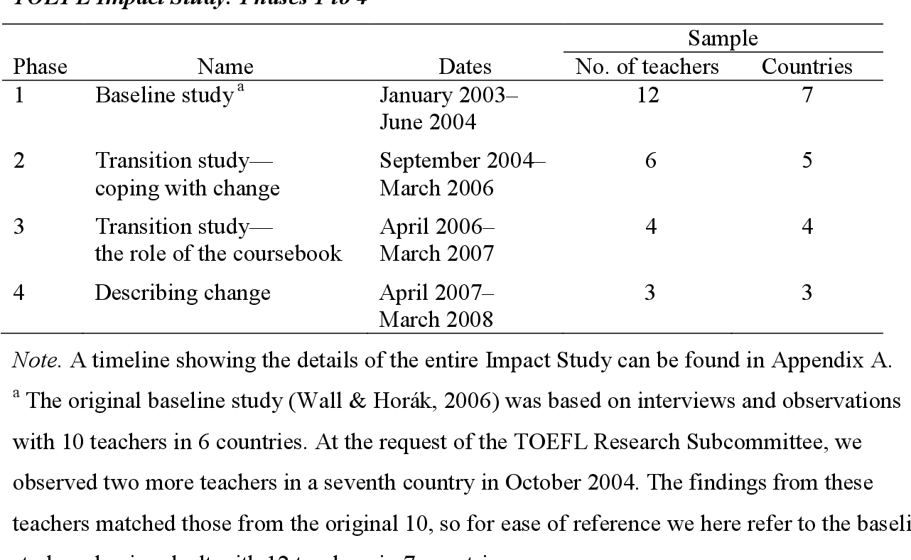 The Impact of Changes in the TOEFL® Exam on Teaching in a