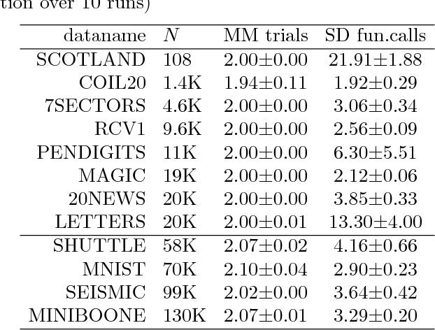 Table 2 from Majorization-Minimization for Manifold