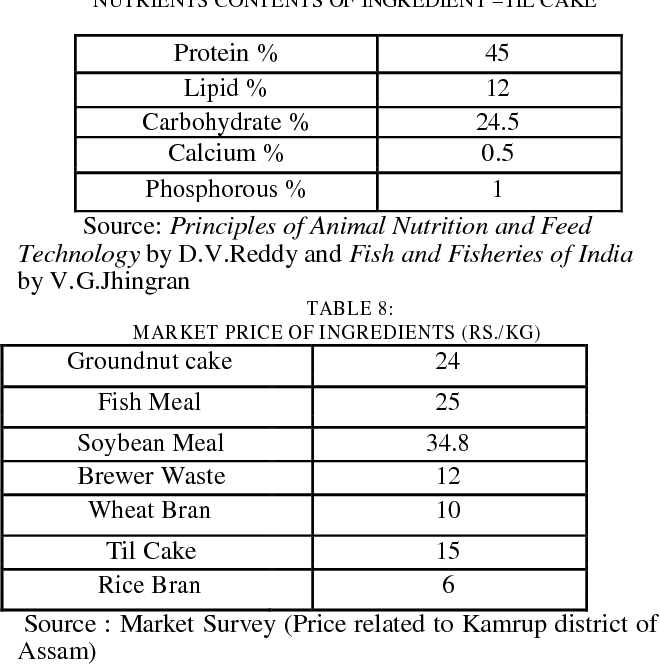 PDF] Linear Programming Technique in Fish Feed Formulation