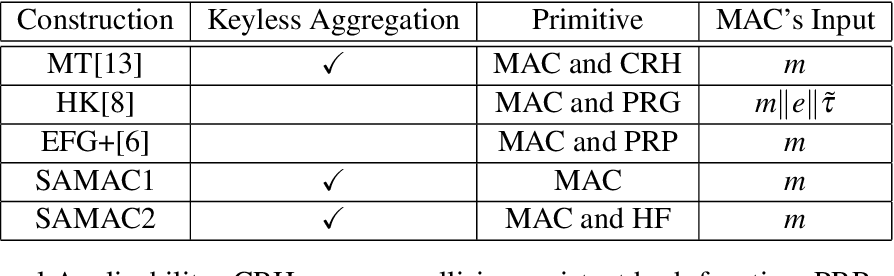 PDF] Sequential Aggregate MACs from Any MACs: Aggregation