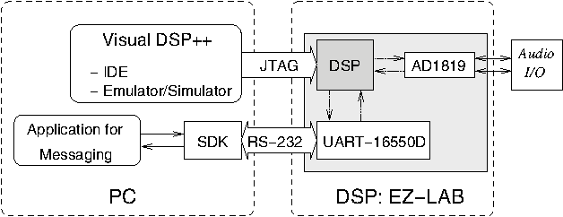 A versatile DSP-system for student-projects on embedded real