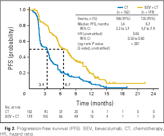 Figure 2 From Bevacizumab Combined With Chemotherapy For Platinum Resistant Recurrent Ovarian Cancer The Aurelia Open Label Randomized Phase Iii Trial Semantic Scholar