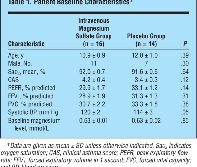 Table 1 From Higher Dose Intravenous Magnesium Therapy For