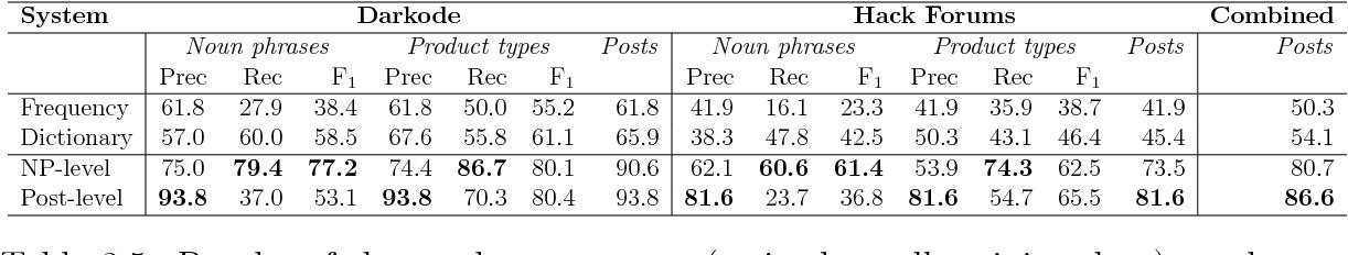PDF] The Dark Net: De-Anonymization, Classification and
