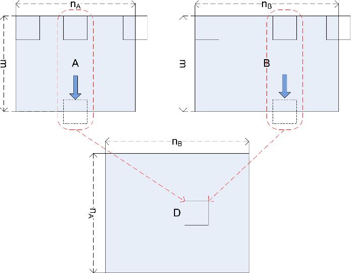 A Chunking Method for Euclidean Distance Matrix Calculation
