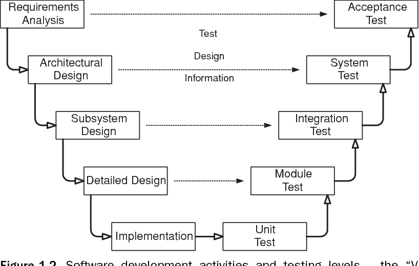 Pdf Introduction To Software Testing Semantic Scholar
