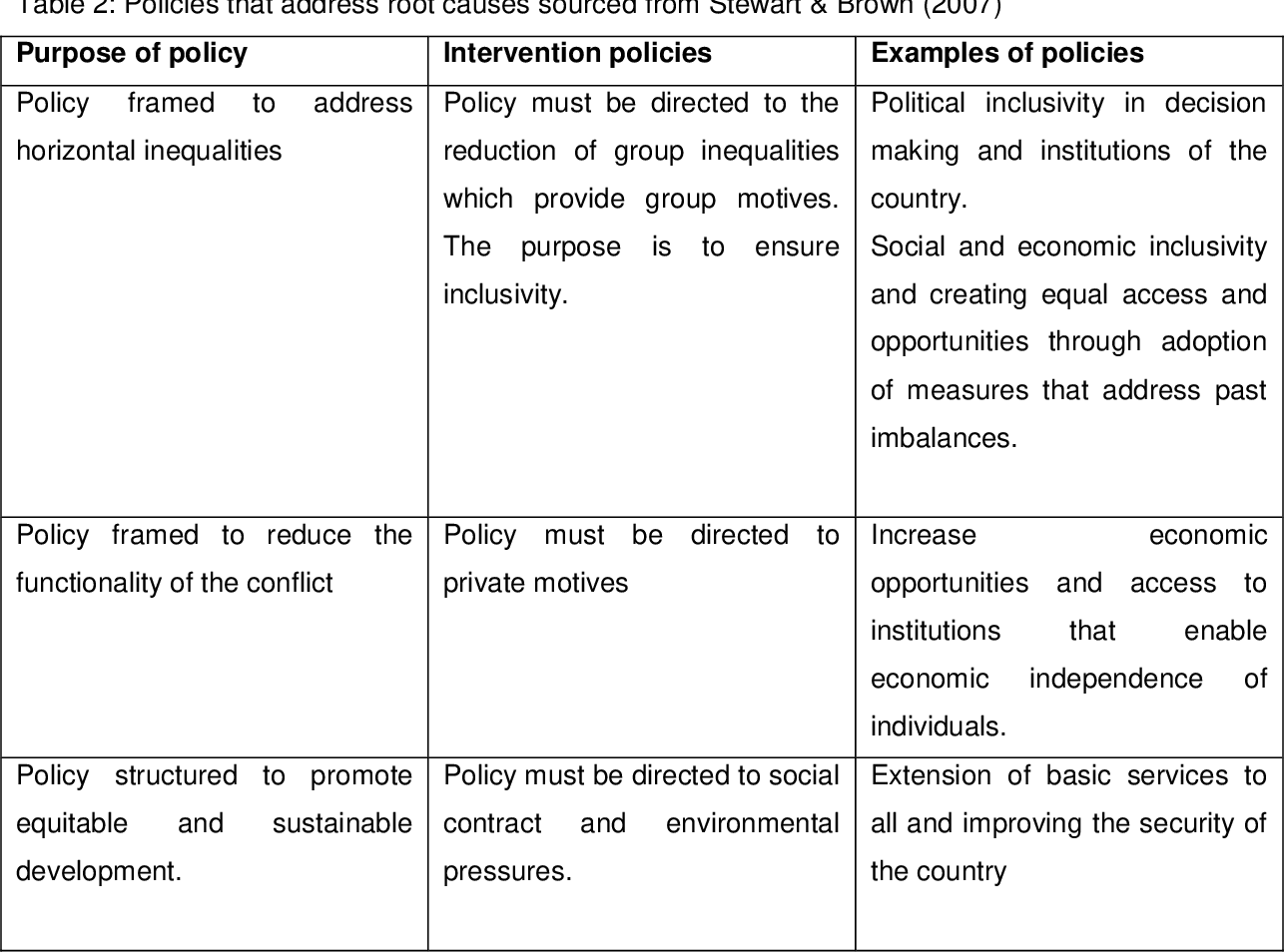 Table 2 from SOUTH AFRICA'S POLICY ON CIVILIAN PARTICIPATION