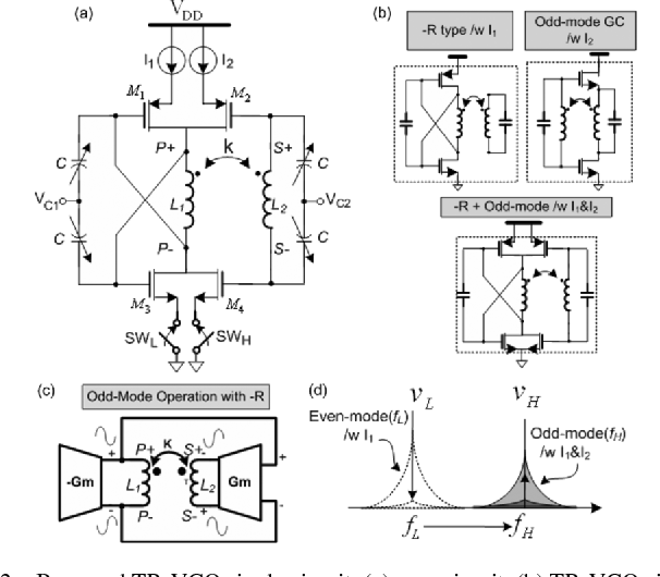 Figure 2 from A Wide-Tuning Dual-Band Transformer-Based ... on