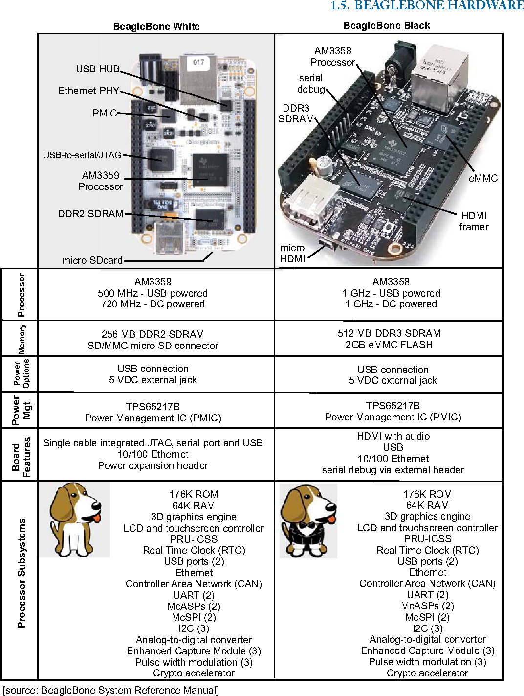 Figure 1 2 from Bad to the Bone: Crafting Electronic Systems