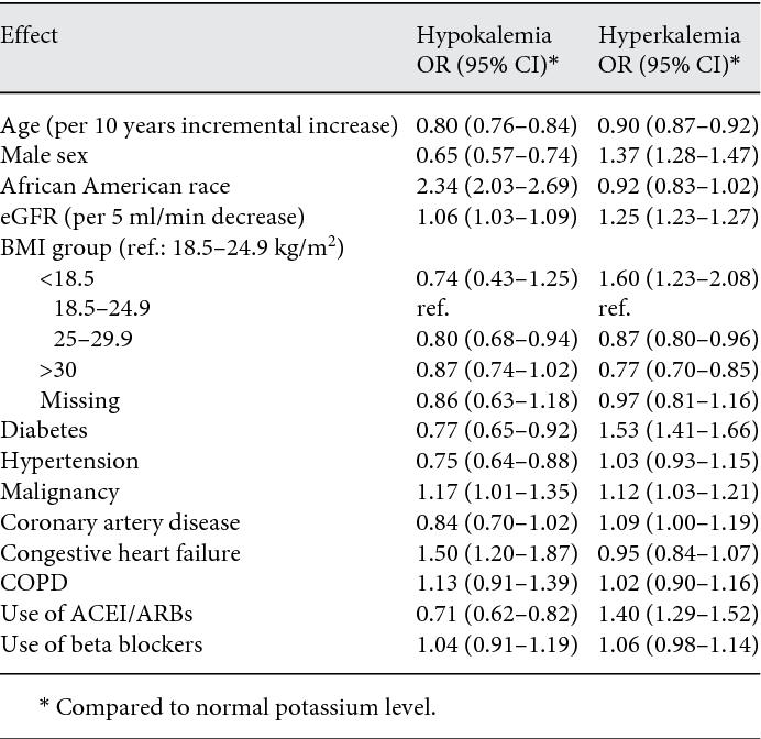 Serum Potassium End Stage Renal Disease And Mortality In Chronic Kidney Disease Semantic Scholar