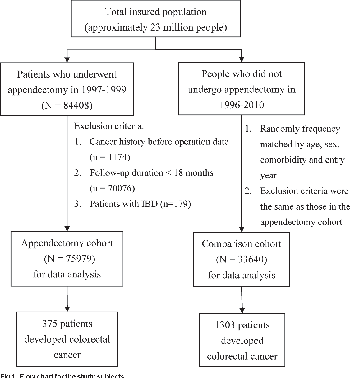 Association Between Appendectomy And Subsequent Colorectal Cancer Development An Asian Population Study Semantic Scholar