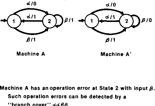 Testing Software Design Modeled By Finite State Machines Semantic Scholar