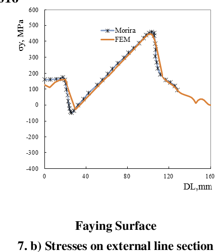 Finite Element Study Of Shear Tab Connections For Cold Formed Sections Semantic Scholar