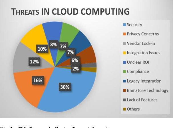 major risks associated with cloud computing