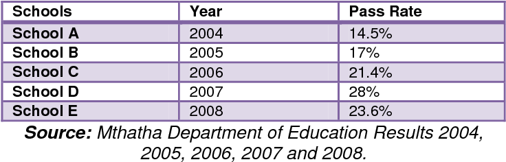 Table 2 4 from An Investigation Into The Failure Rate In