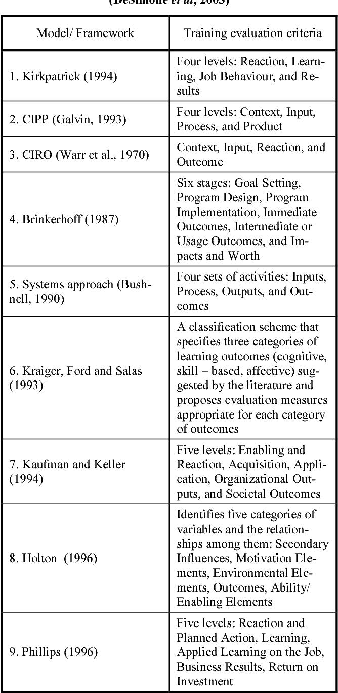 PDF] Human Resource Training Evaluation - Semantic Scholar