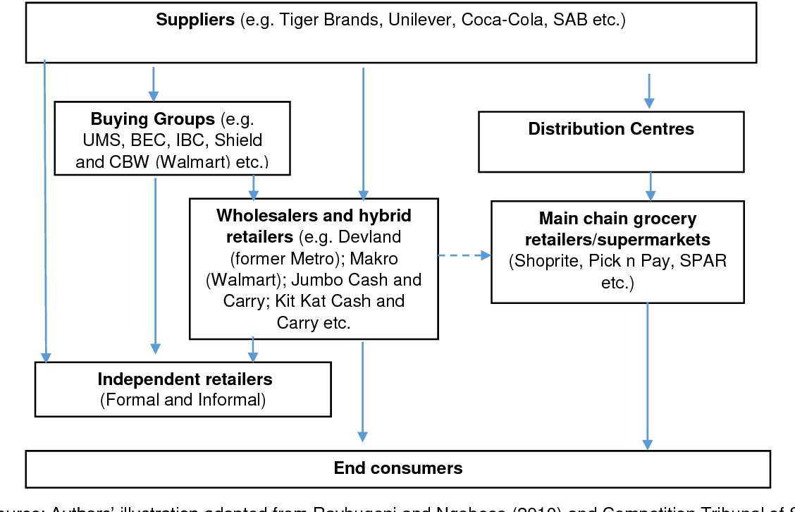 PDF] The Expansion of Regional Supermarket Chains: Changing